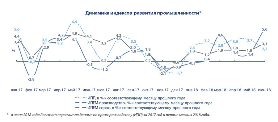 Промышленность России: итоги первого полугодия 2018 года