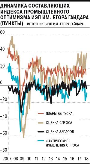В августе промышленность не показала положительной динамики