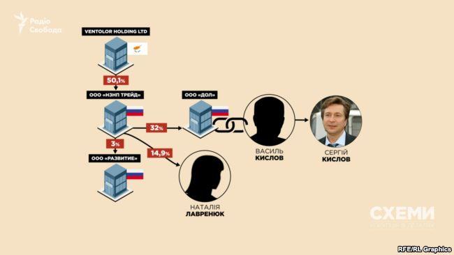 Жена Медведчука будет добывать нефть в России — СМИ