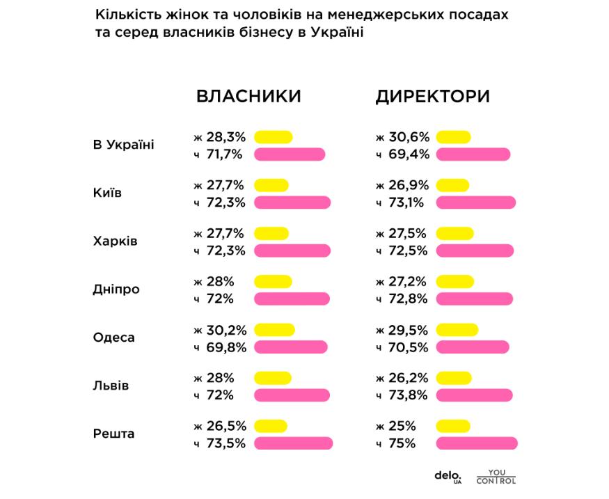 Бути більше ніж 30%: Скільки жінок серед менеджерів та власників бізнесу в Україні