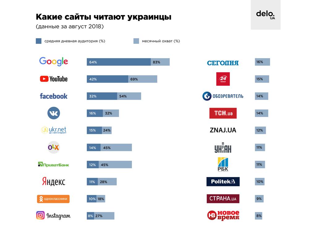 Какие сайты самые популярные среди украинцев